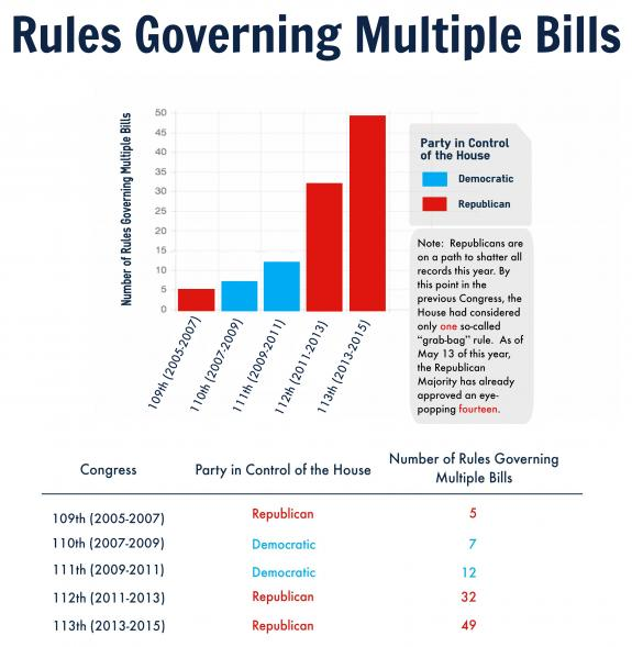 Democratic members of house rules committee release troubling democratic members of house rules committee release troubling numbers on grab bag rules ccuart Image collections